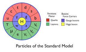 sumber http://www.quantumdiaries.org