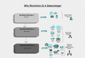 blockchain-gamechanger