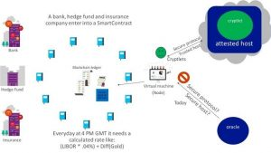 511820-how-cryptlets-work-with-smart-contracts-credit-project-bletchley-white-paper