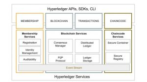 511822-hyperledger-project-software-infrastructure-breakdown